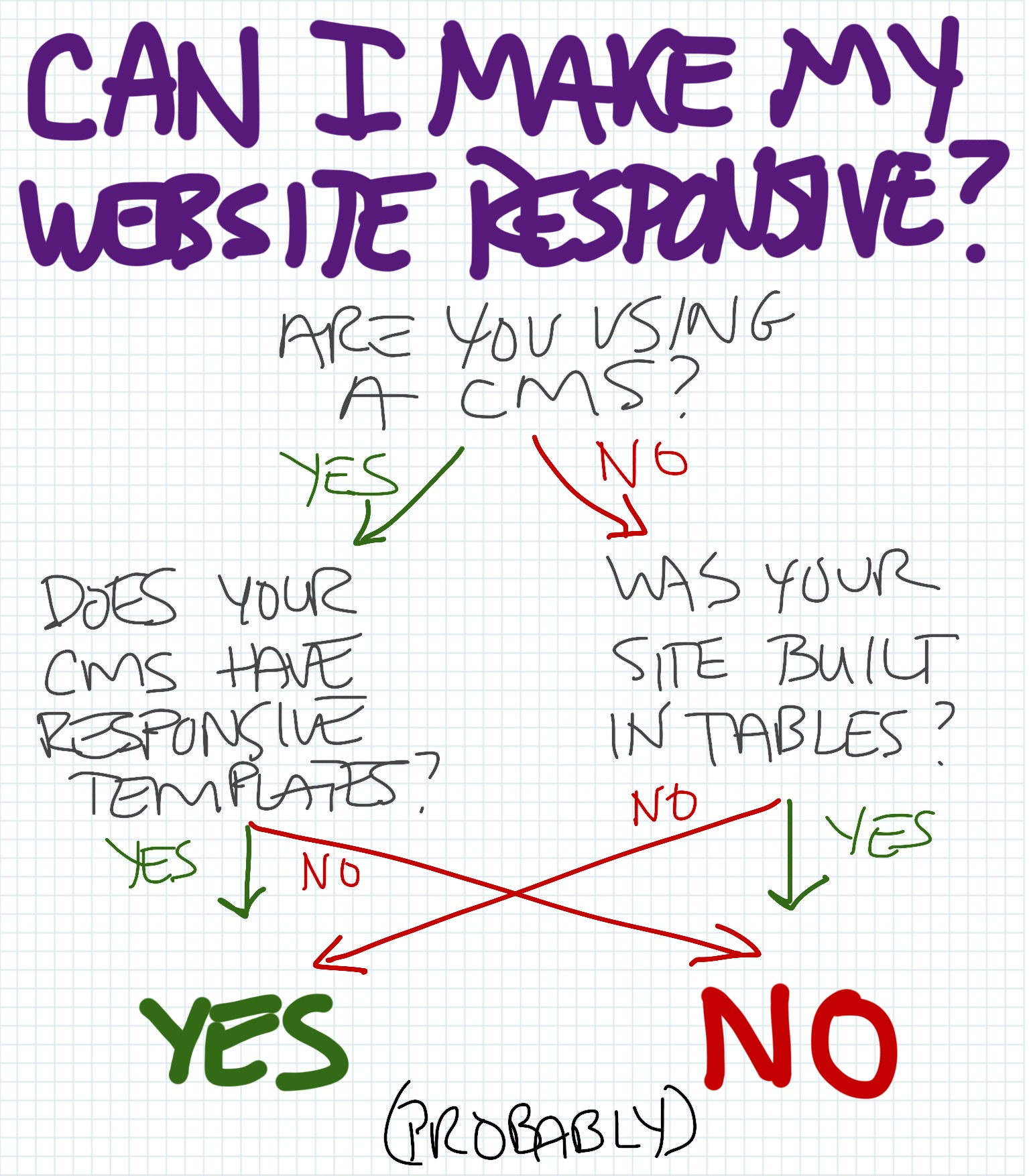 can I make my site responsive?